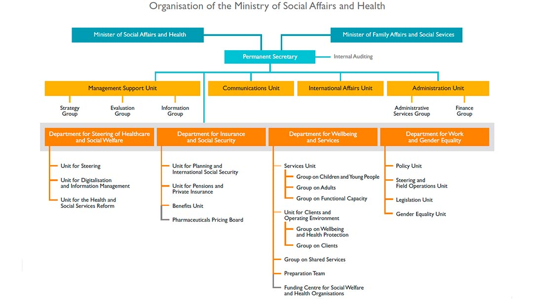 Organisation of the Ministry of Social Affairs and Health